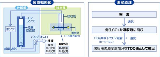 装置概略図/測定原理